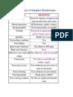 Properties of Iodophor Disinfectants