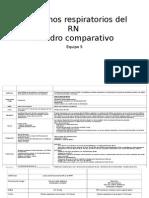 Cuadro Comparativo Trastornos Respirratorios Del RN