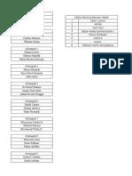 Daftar Nama Kelompok Di Perahu Fieldtrip MPI