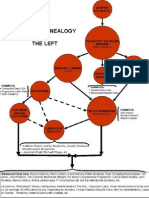 Synoptic Genealogy of the Left and Its Influence in America