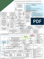 Mapa 4. Desarrollo Del Plan de Evaluación Del Desempeño