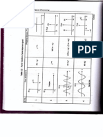 Fourier Transform of Some Important Signals (Table)