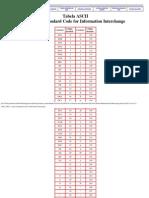 Tabela ASCII - American Standard Code for Information Interchange