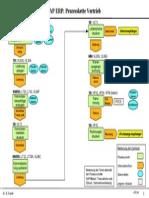 SAP SD Prozesskette Vertrieb