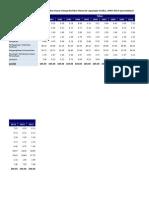 Distribusi PDRB ADHB, 2000-2013