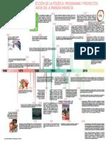 Info Linea Tiempo