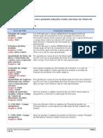 Repositorio de Erros - Validacao SPED Fiscal