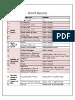 Mandatory Document List