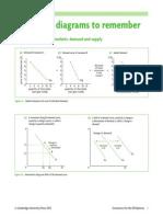 Economics Diagrams for the IB