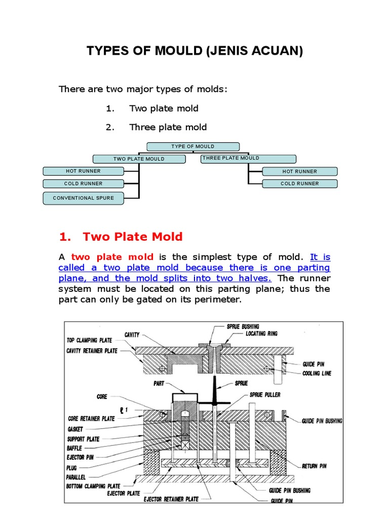 2 Describe Mould Parts and Construction | Building