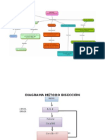 Diagrama de Flujo Biseccion y Mapa
