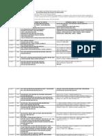 IGNOU date sheet june 2015