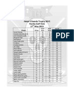 chawda 2015 results
