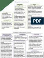 Mapas conceptuales de Enfermedades Autoinmunes por Sistemas