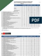 Empresas de transporte interprovincial con mayor cantidad de accidentes de tránsito