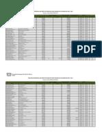 Cuadro Percepciones SAGARPA 2013-2014 Sol. 95-2014