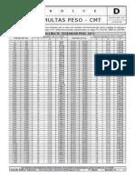 Apêndice d - Valor Multa Peso-cmt - 14042009