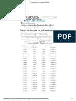 Tabela de Hectares Em Metros Quadrados