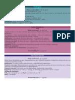 Hojas Datos Seguridad (Practica 4)