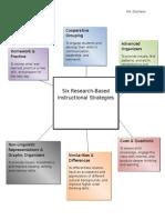 marzanossix research based instructional strategies