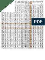Section Properties IPE HEAB UBC Angles