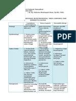 TUGAS Perbandingan Candidiasis Intertrigenosa, Tinea Corporis, Dan Dermatitis Alergi