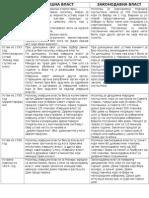 Izvrsna i Zakonodavna Vlast u Francuskoj, uporedna pravna tradicija
