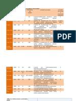 Caracteristicas e Instrucciones de Procesadores Vectoriales