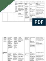 Anticoagulant Chart