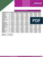Poblacion Total Peru Por Departamentos