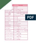 Formulas de Las Derivadas