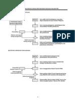 prosedur dan proses