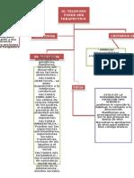 Mapas Conceptuales Transtornos Tr Psicopatologia Adutlo
