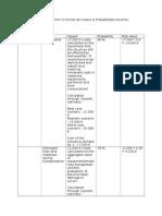 Tabel 2 – Matricea Riscurilor in Functie de Impact Si Probabilitate (Ierarhia Riscurilor)