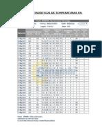 Cuadros Estadísticos de Temperaturas en Moquegua