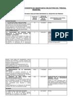 Precedentes de Observancia Obligatoria Referidos Al Registro de Predios