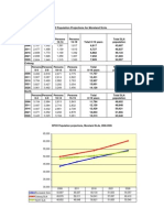 DPCD Population Projections for Moreland SLAs