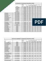 Sri Satya Sai University Courses List & Fee Structure Final