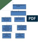 Organigramme de Service HSE
