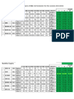 Bba 3rd Sem Result Analysis 2015