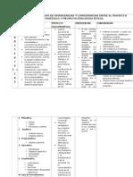 Cuadro Comparativo de Planeacion Estrategico