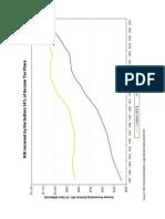 Tax Foundation Data