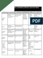 tabla vitaminas y minerales.pdf