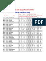 Vkvapt Class Xii Mark List 2015