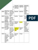 Cronograma de Atividades Pedagogicas e avaliativas