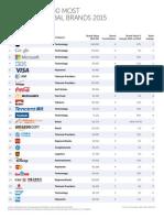 2015 BrandZ Top100 Chart