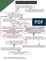 Vic Acc Hospital PESCI Org Chart