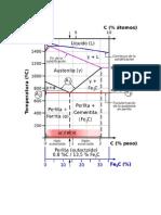 Diagrama Carbono