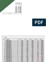 KPI Dashboard Table Scroll and Sort