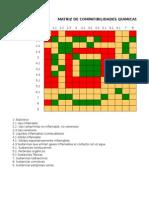 Matriz Compatibilidad Productos (0)